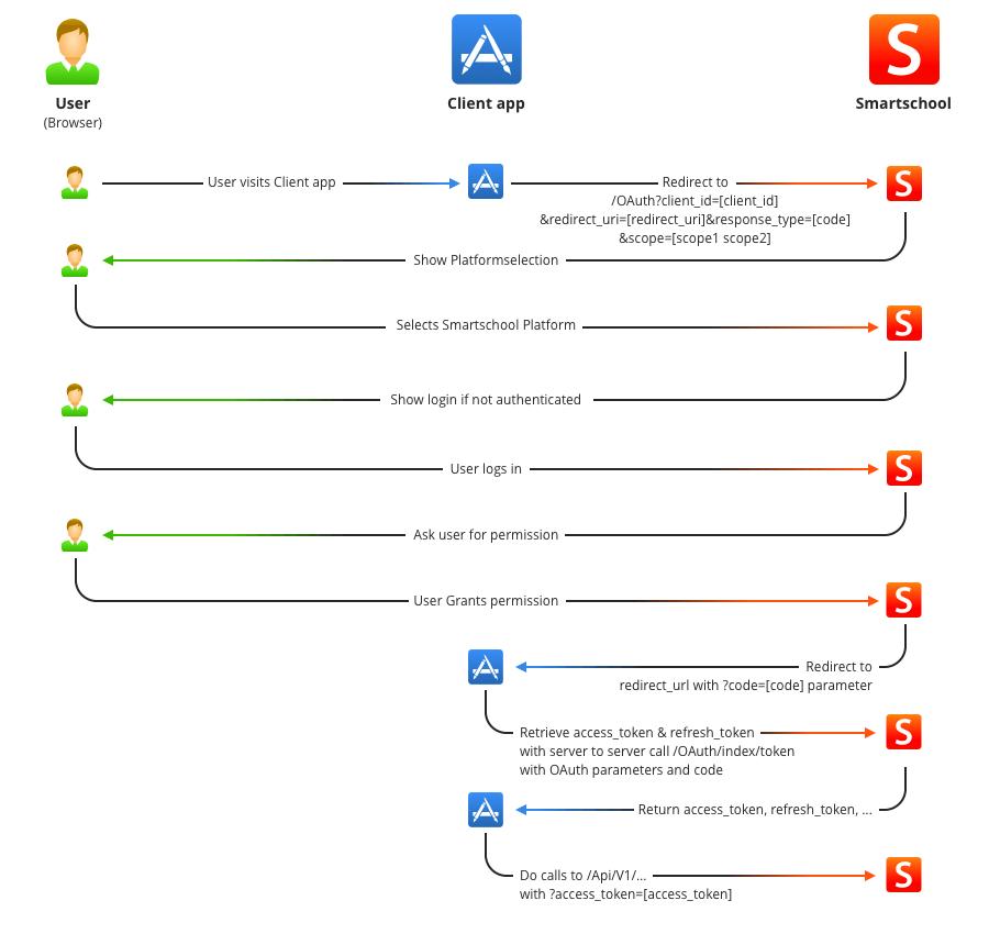Flow van de OAuth koppeling naar meerdere platform