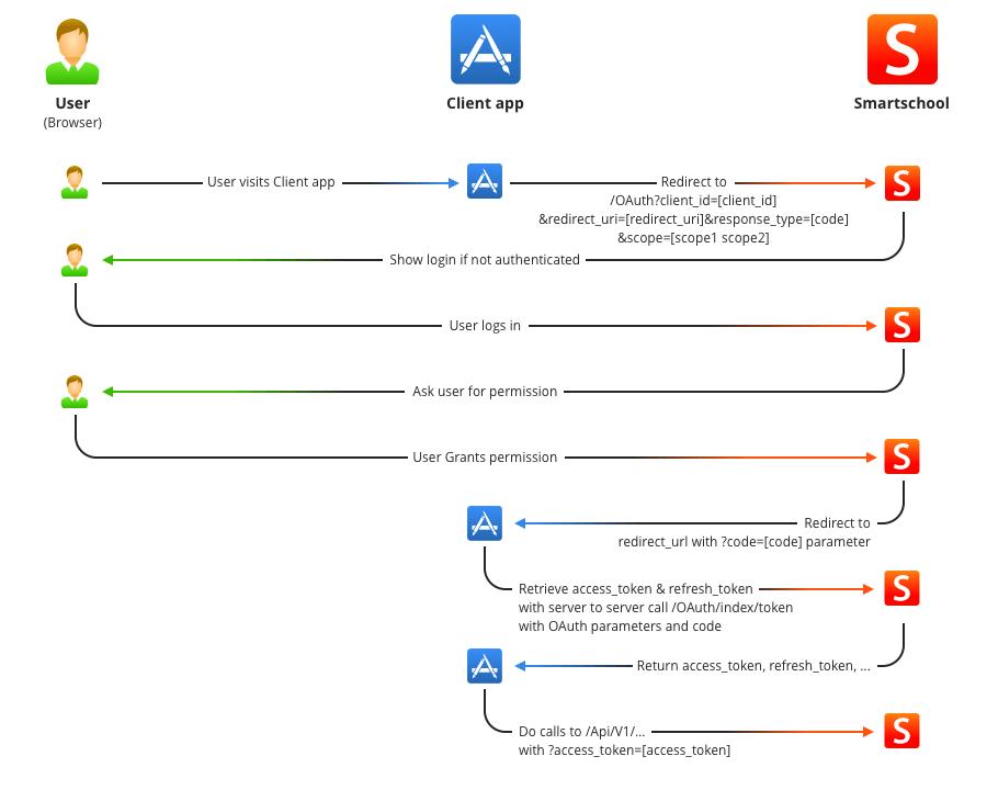 Oauth schema single
