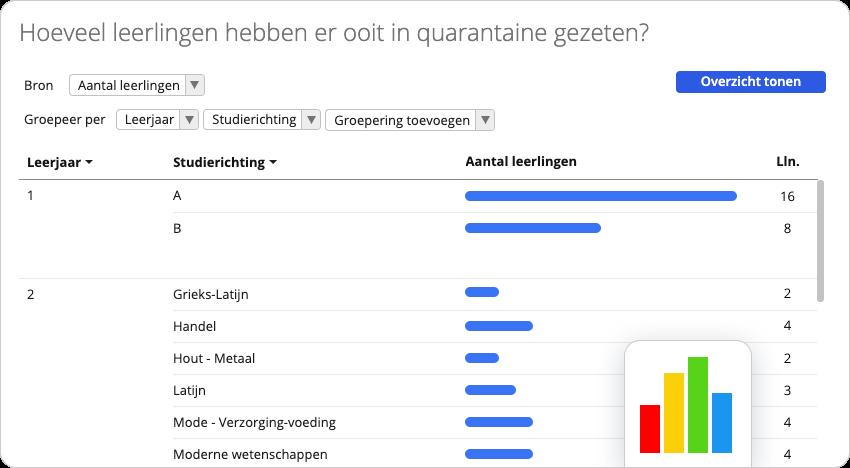 In Analytics kan je onderzoek voeren naar wie er ooit in quarantaine was